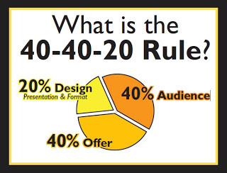 40/40/20 Golden Rule to Marketing Success