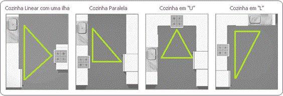 sistema de triangulos em cozinha