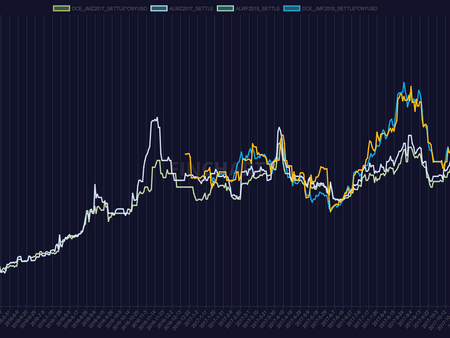 Coal Futures Intermarket Spreads: Forecasting Potential through Inter-Exchange Spread Analysis