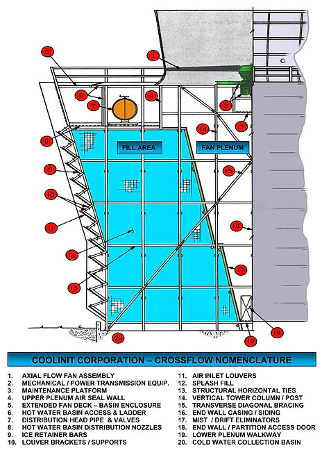 COOLINIT Corporation Crossflow Cooling Tower Nomenclature Diagram