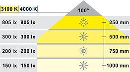 LED strip chart.jpg