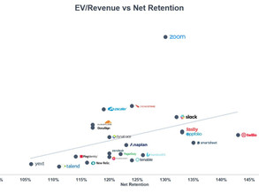 The Value of Customer Retention