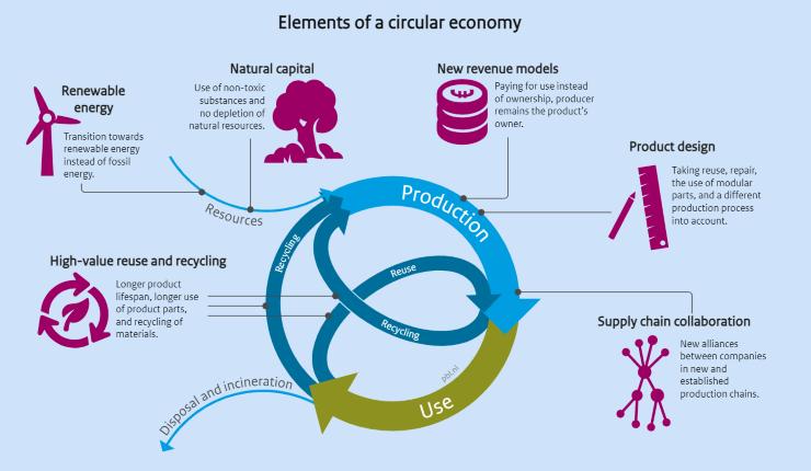 illustration of circular economy