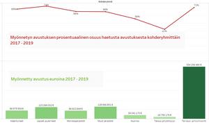 Kuvaaja STEAn myöntämistä avustuksista kohderyhmittäin vuosina 2017-2019.