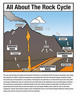 rock-cycle-comprehension-earth-science 2