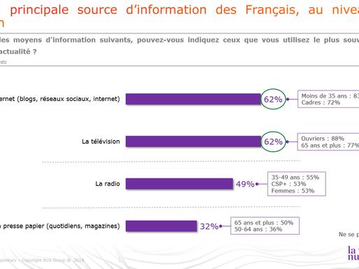 FAKE NEWS : 53% des Français partagent des informations sans vérifier la source