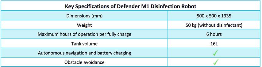 DefenderM1 Info.png