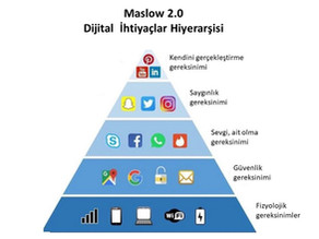 Maslow 2.0