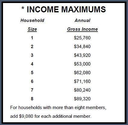 LIHWAP Income Limits.JPG