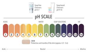 เคล็ดลับผิวสุขภาพดีจาก FACELABS pH SCALE