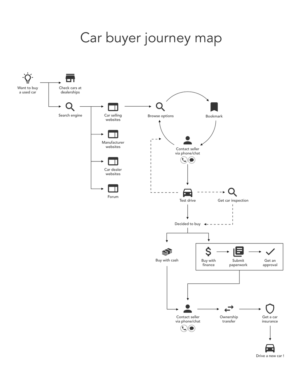 Car buyer journey map_S.png