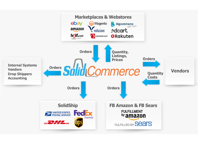 solid-commerce-overview-flow-chart