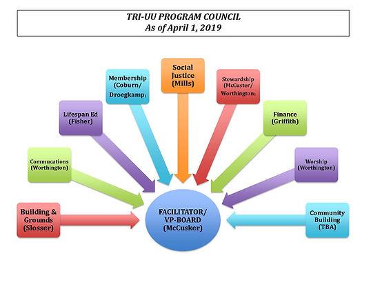 Program Council Schematic2.jpg