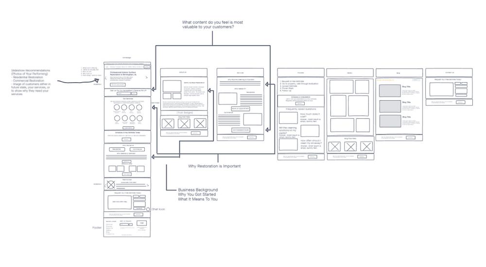 wix website for surface restoration business wireframes