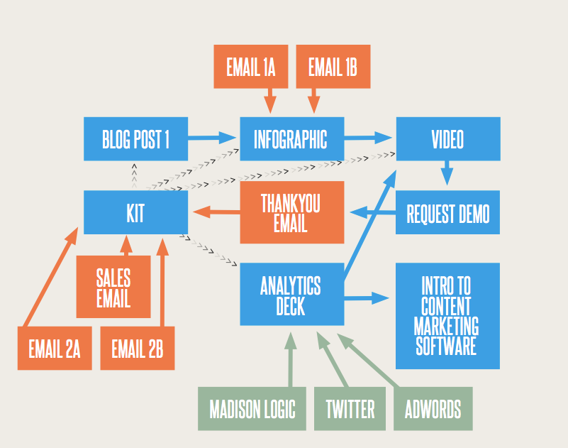 Example of marketing flowcharts