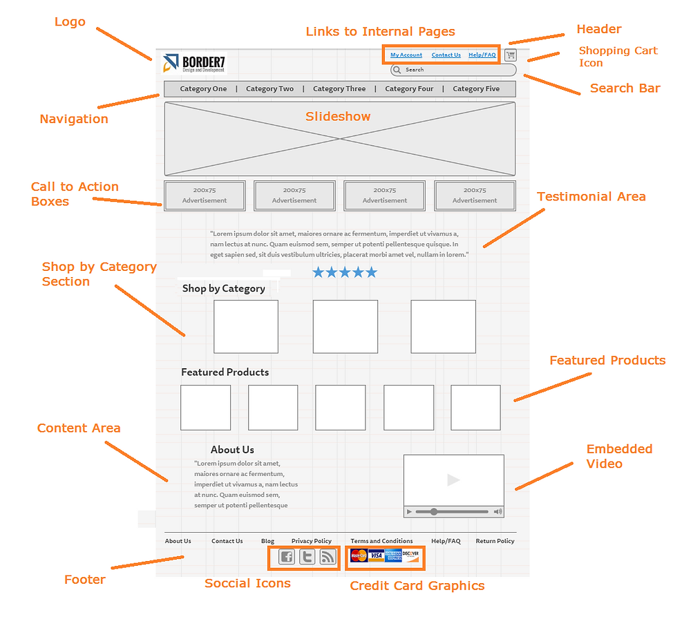 anatomy of an eCommerce Template