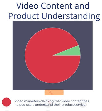 How video content can help marketers