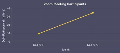Infographic Rise in Zoom Usage