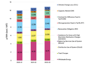 Forecasted Electricity Prices 2020-2023