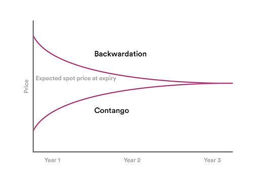 Backwardation Graph.jpg