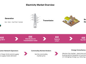 Buying Gas and Electricity for Business