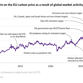 UK vs EU carbon, will the UK be more expensive?