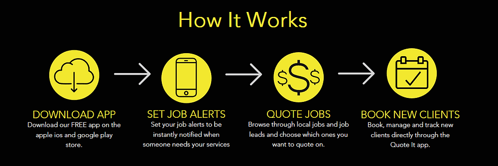 How it works, Download app, Set alerts, quote jobs, book new clients