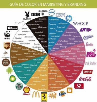 ¿Cómo puedo llevar una buena estrategia de marca? (PARTE 2)