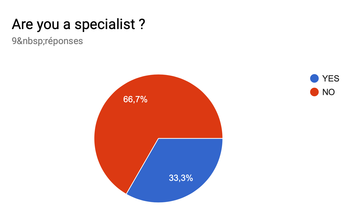 Stats specialist