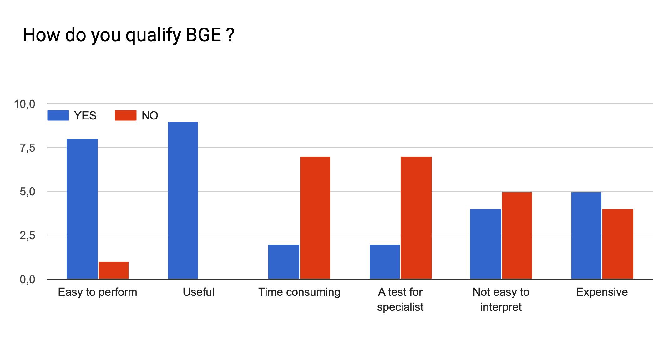 Stats qualif BGE