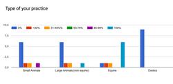Stats type practice