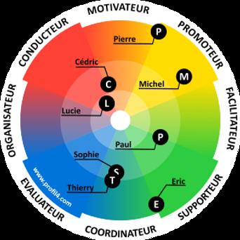 Les profils DISC décrivent les traits de personnalité lors d'un escape game