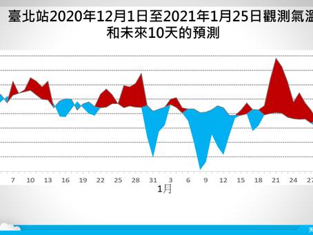 農曆年氣候展望