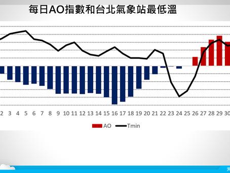 再論北極震盪和臺灣低溫
