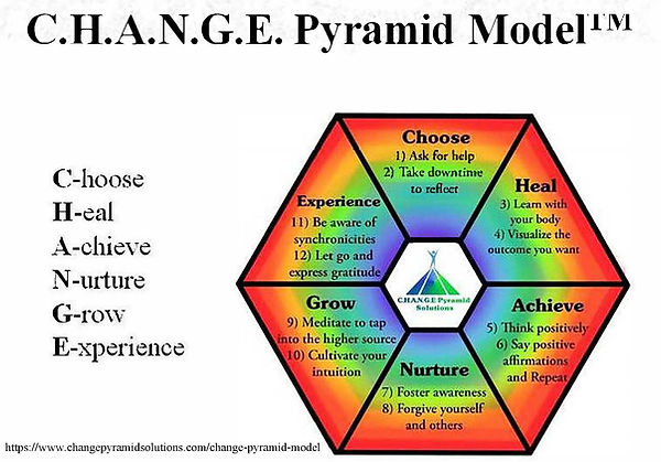 C.H.A.N.G.E. Pyramid Model  illustrates 12 tools I used for my FULL recovery from paralysis and blindness after a stroke (even when doctors told me I was NOT going to walk or see again).