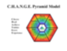 CHANGE Pyramid Model is aset of tools used for self-healing and personal empowerment. It is the fondation of personal transfomation.
