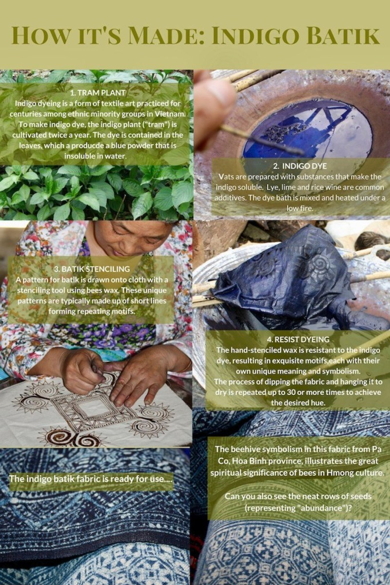 A description of how Hmong fabric is traditionally dyed and the process of batik.