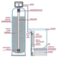 fonctionnement de l'adoucisseur d'eau électrique, adoucisseur d'eau, B+HOME, traitement de l'eau, anti-calcaire, anti-tartre, 41,18,45,28,36,37,72,86,ile de france