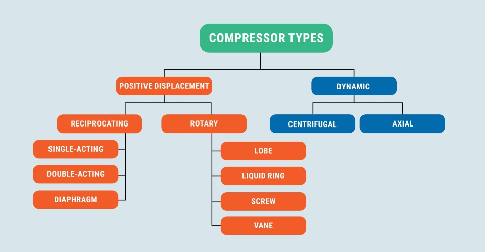 a chart identifying the types of air compressors and the subcategories that fall under these air compressor types.