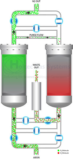 nitrogen generator, pressure swing absorption, membrane application, nitrogen seperation
