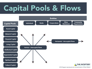 Alternative forms of capital - Capital Pools & Flows