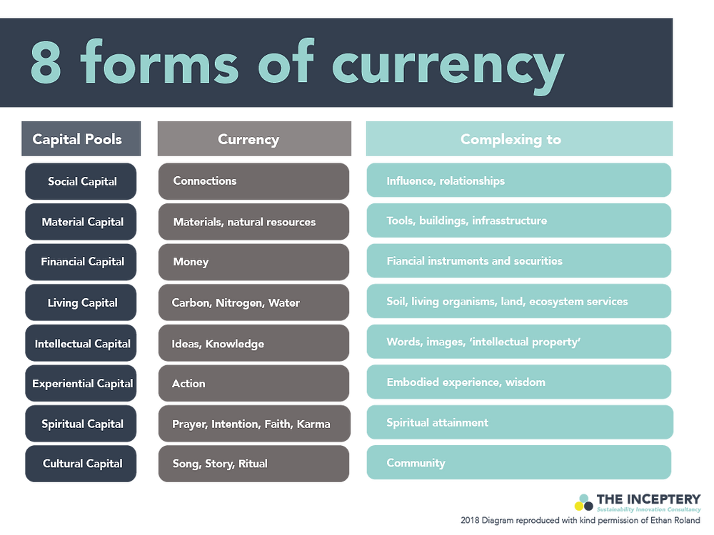 8 Forms of currency - alternative forms of capital