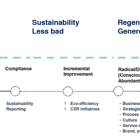 Where is your organisation on it's sustainability journey?