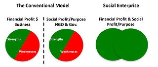 Social Enterprise | American Dream Clean | Office Cleaning