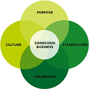 Principles of Conscious Capitalism