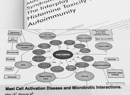 Mast Cell Activation Syndrome (MCAS) Questions Answered: Dr. Tania Dempsey & Dr. Lawrence Afrin