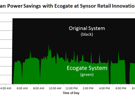Synsor Retail Innovation find capacity to grow with Ecogate