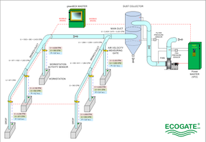Ecogate Dust Collection System Overview