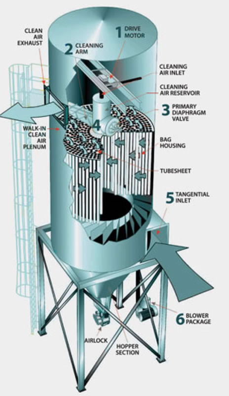 Dust collector diagram. Image courtesy of Schenck Process.