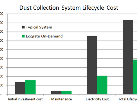 Dust Collection System Life Cycle Costs